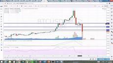 Gbtc Chart Gbtc Btc Bitcoin Technical Analysis Chart 1 11 2017 By