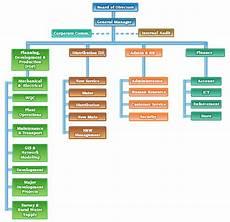 Water Board Org Chart Official Website Of Kuching Water Board