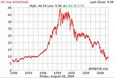 20 Year Gold Chart Dow Gold