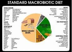 Macro Food Chart Macrobiotic And Mediterranean Diets 171 Imago Embraced