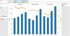 Dual Axis Chart In Tableau Tableau 201 How To Make A Dual Axis Combo Chart