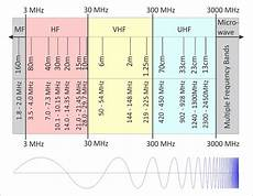 Vhf Frequency Band Chart What The Heck Is Uhf Anyway Ham Radio School Com