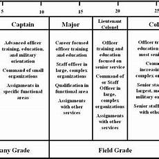 Military Police Career Progression Chart A Model Of Super S Theory Of Career Stages Tracing Career