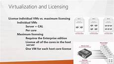 Sql Server Licensing What You Should Know About Sql Server Licensing Youtube