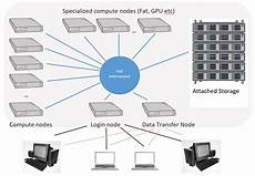 Cluster Computing What Is An Hpc Cluster High Performance Computing