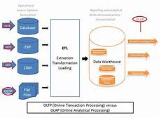 What Is Olap Java Success Blog Olap I E Data Warehousing Vs Oltp