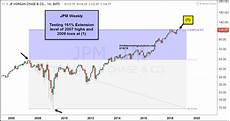 Jp Morgan Stock Chart Fibonacci Extension Extravaganza U S Stock Indices