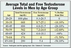 Testosterone Blood Levels Chart T Boost Doctor Formulated Testosterone Breakthrough