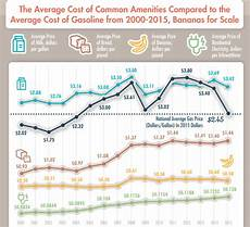 Gas Prices Over The Last 20 Years Chart Average Gas Prices In The U S Through History Titlemax