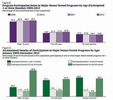 Welfare Distribution By Race Chart In America Racial Makeup Of Welfare Recipients Makeupview Co