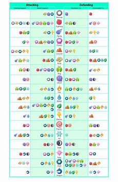 Type Effectiveness Chart Simple Pokemon Type Effectiveness Chart Thesilphroad