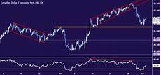 Dollar Vs Japanese Yen Chart Canadian Dollar Sinks Vs Yen As Chart Setup Warns Of Key