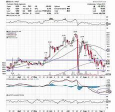 Idi Stock Chart 5 Stocks Under 10 Set To Soar Thestreet