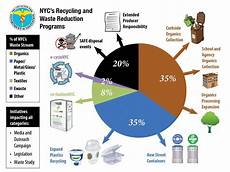 Nyc Recycling Chart What Goes Around Nyc Recycles E Waste The Brian Lehrer
