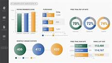 Kpi Dashboard Kpi Dashboards Amp How To Use Them In Your Marketing