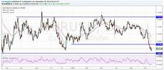 Euro To Dollar Chart 2018 Euro To Dollar Rate In Pullback Latest Forecasts Eye