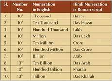 Billion Trillion Chart 1 Arab 1 Billion Integrate Create