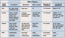 Malts Chart Malt Madness Specialty Grains Brew Your Own