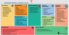 Canvas Business Model Tesla Business Model Tesla Business Model Canvas