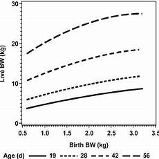 Piglet Weight Pdf Impact Of Birth And Body Weight At Twenty Days On
