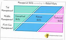 Types Of Managerial Skills Managerial Skills 3 Types Of Management Skills You Will Need