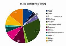 Denmark Religion Pie Chart Daily Life Opportunities In Denmark