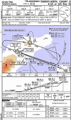 Gcxo Charts How To Fly An Ils Approach On A 777 Youtube
