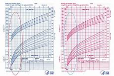 Baby Girl Growth Chart Percentile Babies And Breathing Cry It Out Method And Waterboarding