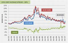 Municipal Bond Chart Municipal Bond Market Troubles What You Might Like To