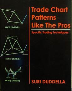Trade Chart Patterns Like The Pros Trade Chart Patterns Like The Pros Point Trader