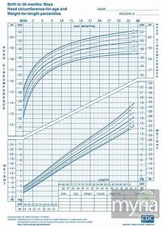 Pediatric Growth Chart Boy Baby And Toddler Growth Charts For Boys Myria