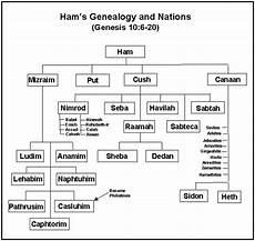 Genealogy Table Sacramental Present Truths Genesis The Book Of Beginnings