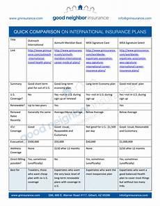 Insurance Chart International Insurance Plans Comparison Chart 2014