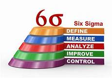 Six Sigma Dmaic How The Dmaic Method Of Six Sigma Can Boost Your Company S