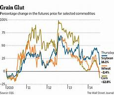 Crops Prices Climateer Investing Quot U S Corn Farmers Face A Cash Crunch Quot