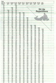 Army Apft Score Chart Run Pin On Bodyshape