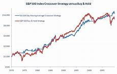 S P 500 Chart 200 Day Moving Average The 50 200 Day Moving Average Crossover Strategy Gcc