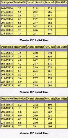Tire Revolutions Per Mile Chart Tire Size Charts