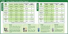 Florabloom Chart Help Needed With Feeding Schedule Using Ghe Flora Series