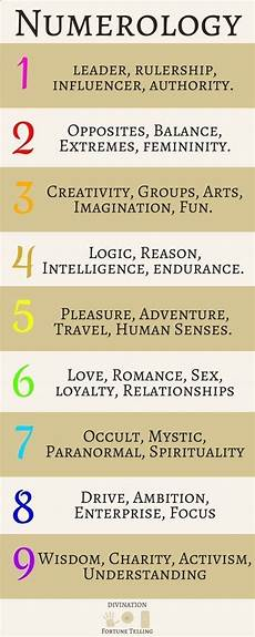 Meaning Of Numbers In The Bible Chart 19 Best Numerology Images On Pinterest Numerology