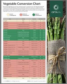 Vegetable Conversion Chart Pin By Christine Orr On Optavia In 2020 Conversion Chart