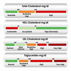 Ldl Cholesterol Levels Chart High Cholesterol Symptoms And Cause Advanced