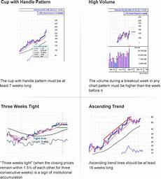 Weekly Stock Charts Learn How Weekly Stock Charts Help Investors Spot Long