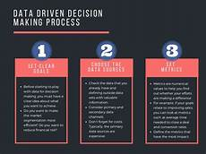 Data Driven Decision Making Data Driven Decision Making Process Infographic