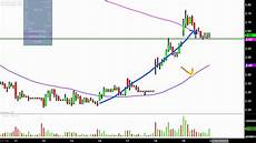 Rite Aid Stock Chart Rite Aid Rad Stock Chart Technical Analysis For 07 19 17