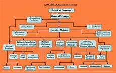 In Company Chart 9 Company Flow Chart Company Letterhead