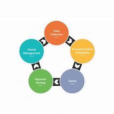 Revenue Cycle Management Flow Chart Pdf Successful Healthcare Revenue Cycle Management Deco