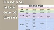 Genealogy Table Our Surname Tables For Dna Research Family History Fanatics