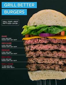 Burger Cooking Time Chart How To Cook The Perfect Burger Burger Recipes Food