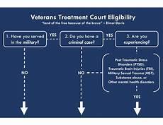 Dui Chart Ca Veterans Treatment Courts Collaborative Justice